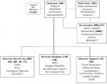 BADA Management Structure